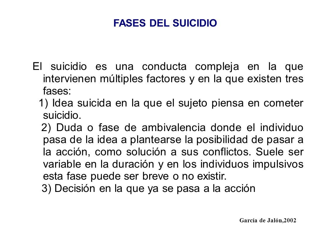 FASES DEL SUICIDIO El suicidio es una conducta compleja en la que intervienen múltiples factores y en la que existen tres fases: 1) Idea suicida en la