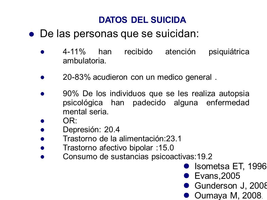 COMPARACION ENTRE DISTIONTOS GRUPOS PSICOPATOLO GIA SUICIDIOS(%) INTENTOS(%)INTENTOS (#) Sanos0.26%-0.76% Todas2 - 8% Depresión(15%)6.66 - 10%56% TAB(1-2%)7.77%-20%25-56% T.Personalidad(2 -4%) 2-4%60% TLP5-10%40-85%3 Esquizofrenia(1- 1.2%) 6.55 - 25%20-40% DSM IV-TR, 2010