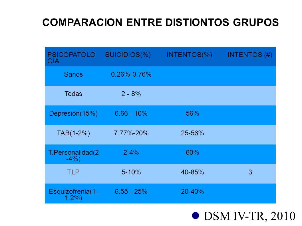 COMPARACION ENTRE DISTIONTOS GRUPOS PSICOPATOLO GIA SUICIDIOS(%) INTENTOS(%)INTENTOS (#) Sanos0.26%-0.76% Todas2 - 8% Depresión(15%)6.66 - 10%56% TAB(