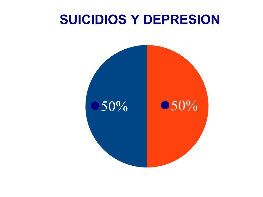 Una gran interrogante provoca la grafica de pastel ¿A que se debe el otro 50% de los suicidios.