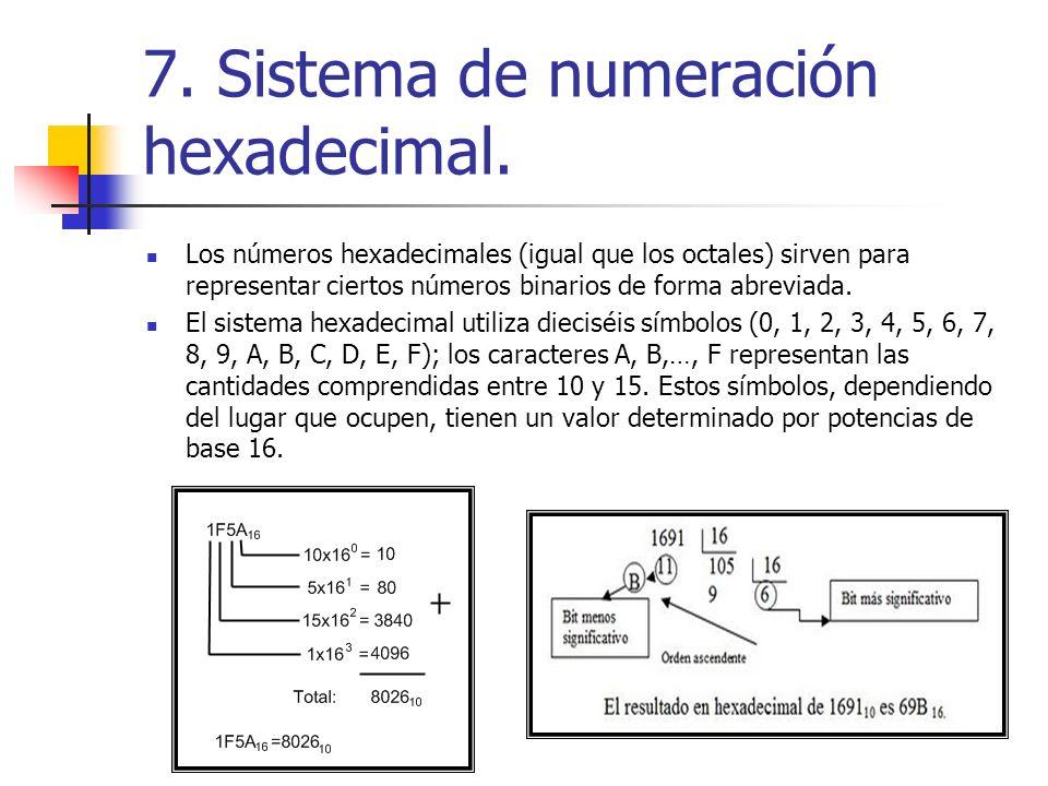 7. Sistema de numeración hexadecimal. Los números hexadecimales (igual que los octales) sirven para representar ciertos números binarios de forma abre