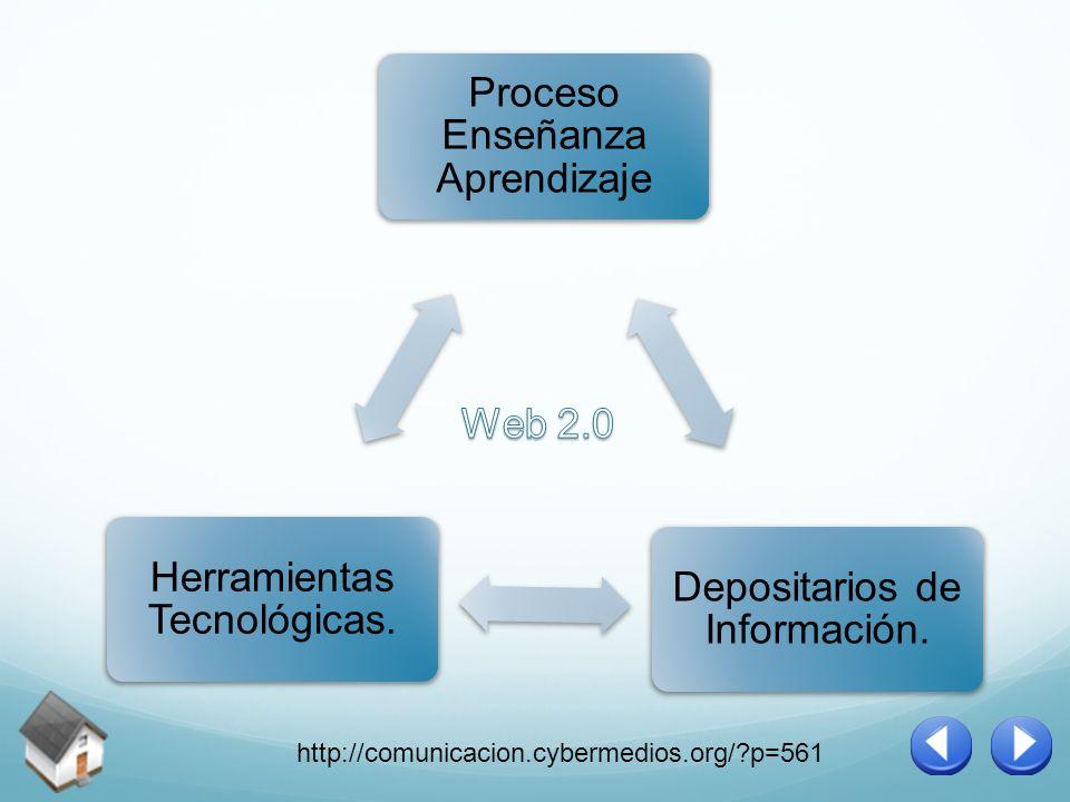 Proceso Enseñanza Aprendizaje Depositarios de Información. Herramientas Tecnológicas. http://comunicacion.cybermedios.org/?p=561