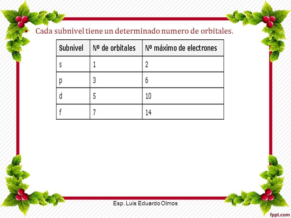 Cada subnivel tiene un determinado numero de orbitales. Esp. Luis Eduardo Olmos