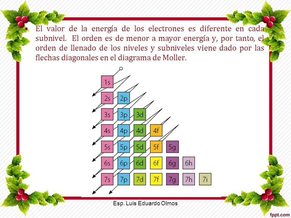 El valor de la energía de los electrones es diferente en cada subnivel. El orden es de menor a mayor energía y, por tanto, el orden de llenado de los