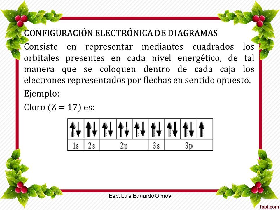 CONFIGURACIÓN ELECTRÓNICA DE DIAGRAMAS Consiste en representar mediantes cuadrados los orbitales presentes en cada nivel energético, de tal manera que