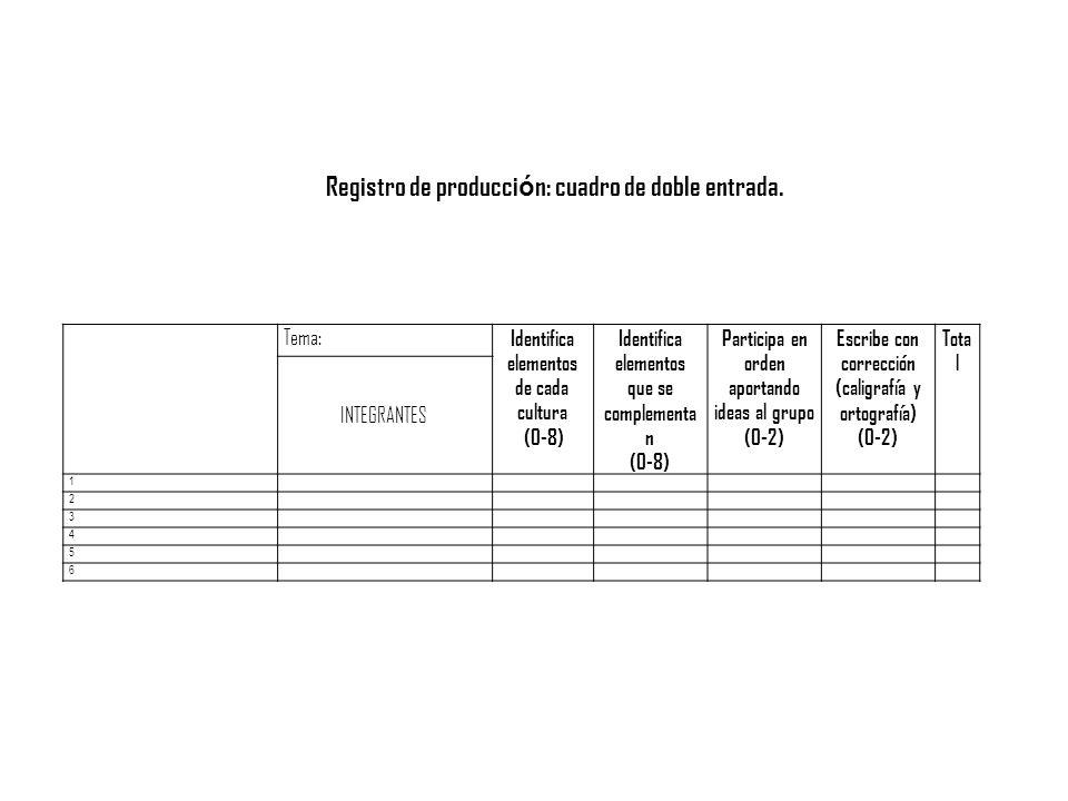 Tema: Identifica elementos de cada cultura (0-8) Identifica elementos que se complementa n (0-8) Participa en orden aportando ideas al grupo (0-2) Esc