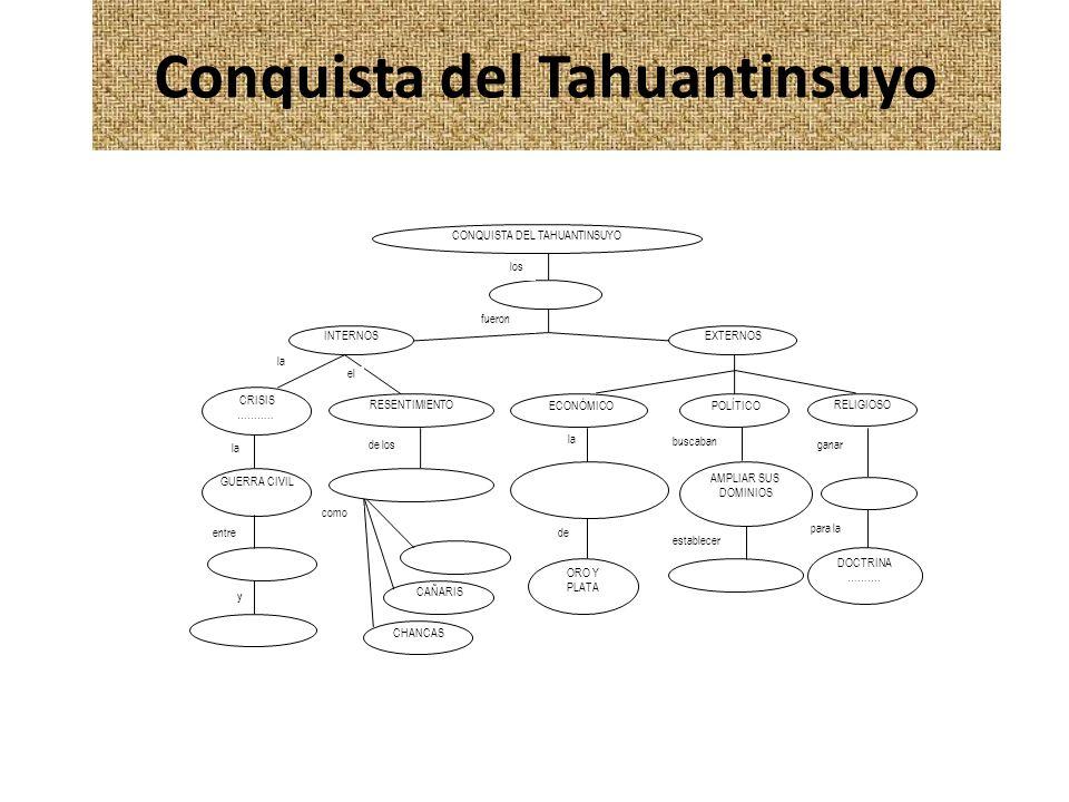 Conquista del Tahuantinsuyo CONQUISTA DEL TAHUANTINSUYO EXTERNOS INTERNOS CRISIS ……….. RESENTIMIENTO GUERRA CIVIL CAÑARIS CHANCAS ECONÓMICO POLÍTICO R