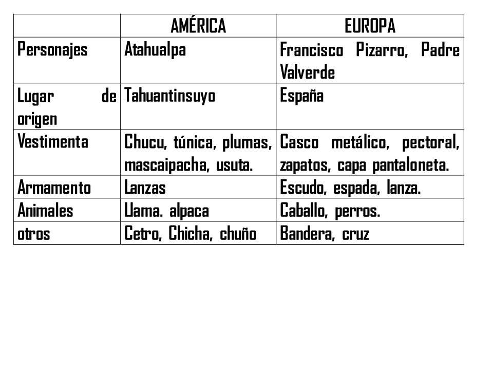 AMÉRICAEUROPA PersonajesAtahualpaFrancisco Pizarro, Padre Valverde Lugar de origen TahuantinsuyoEspaña VestimentaChucu, túnica, plumas, mascaipacha, u