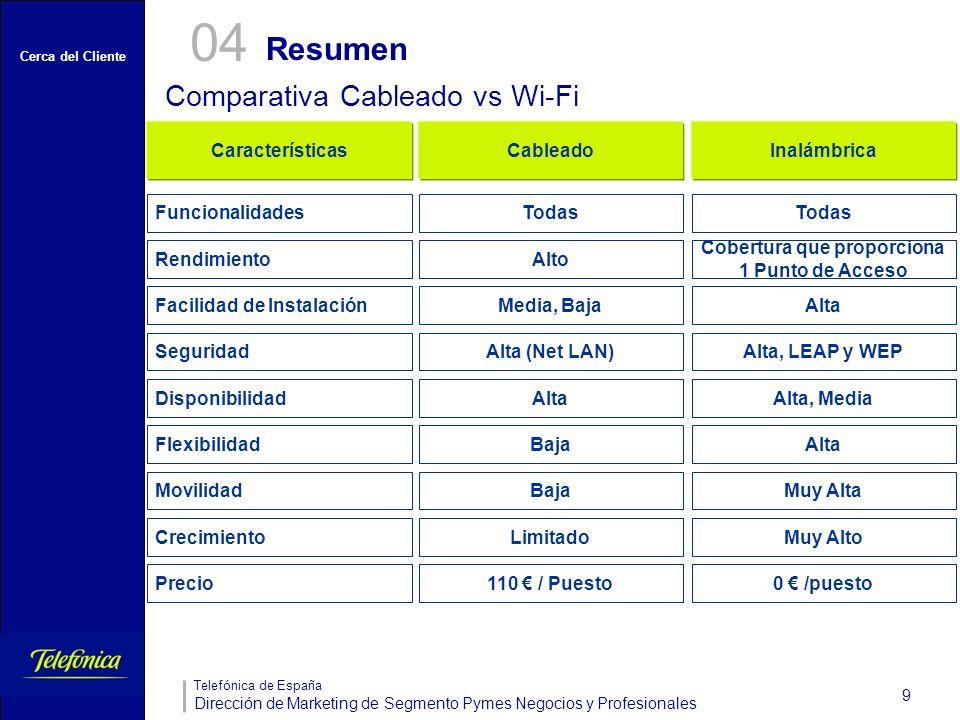 Cerca del Cliente Telefónica de España Dirección de Marketing de Segmento Pymes Negocios y Profesionales 9 Resumen 04 Comparativa Cableado vs Wi-Fi 11