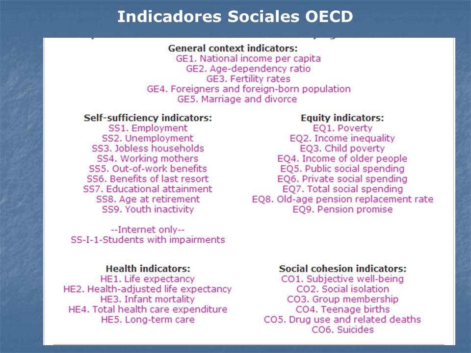 Indicadores Sociales OECD