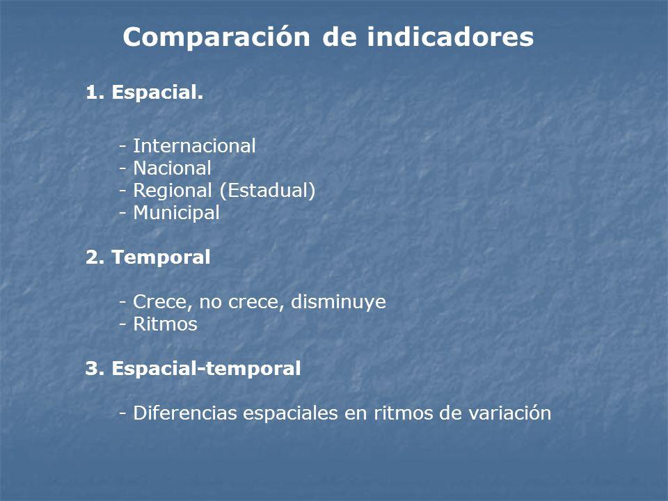Comparación de indicadores 1. Espacial. - Internacional - Nacional - Regional (Estadual) - Municipal 2. Temporal - Crece, no crece, disminuye - Ritmos