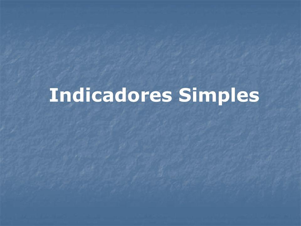 Indicadores Simples