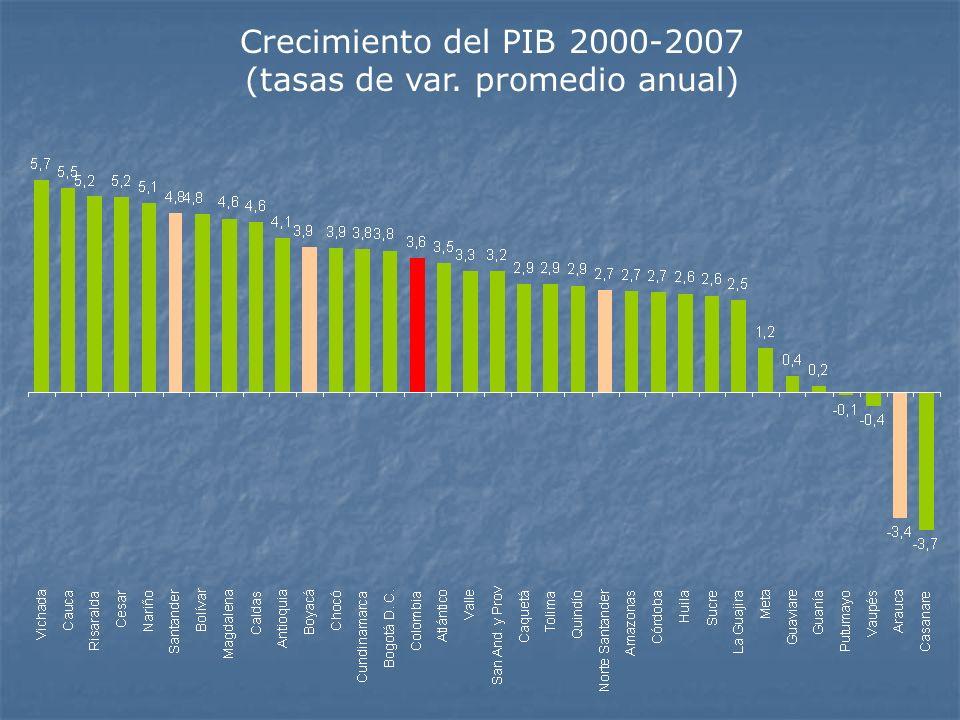Crecimiento del PIB 2000-2007 (tasas de var. promedio anual)