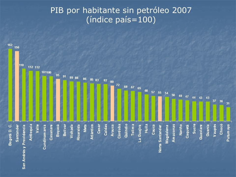 PIB por habitante sin petróleo 2007 (índice país=100)