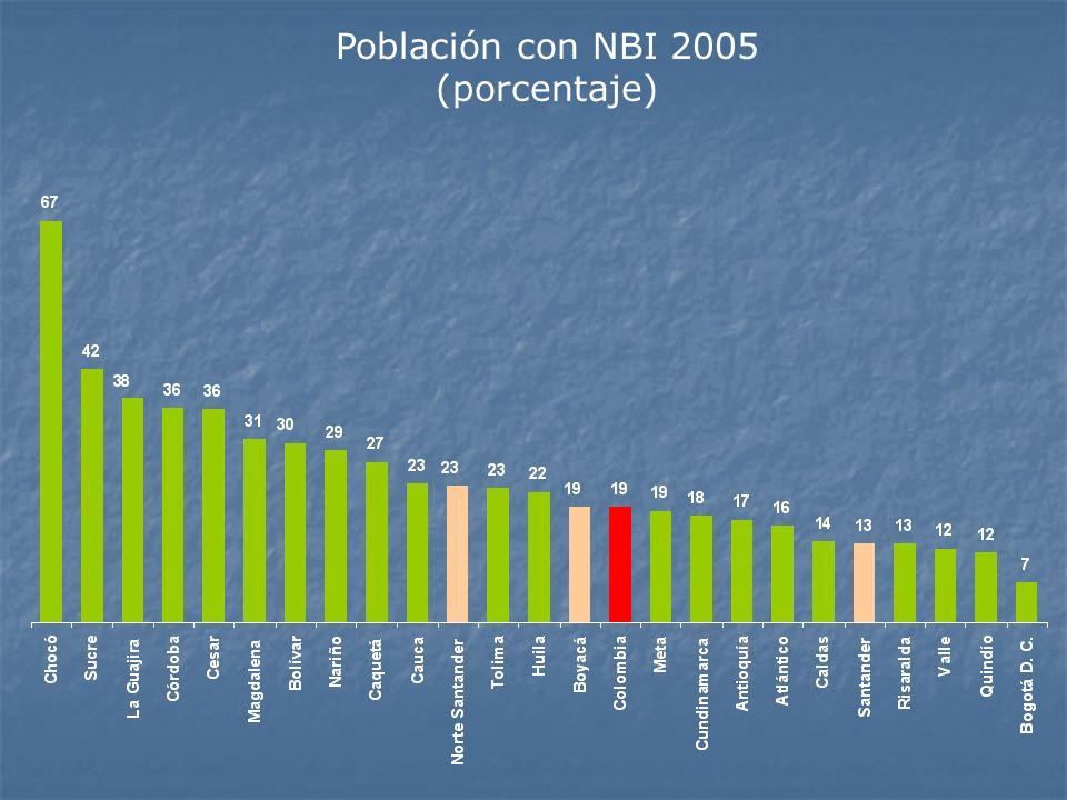 Población con NBI 2005 (porcentaje)