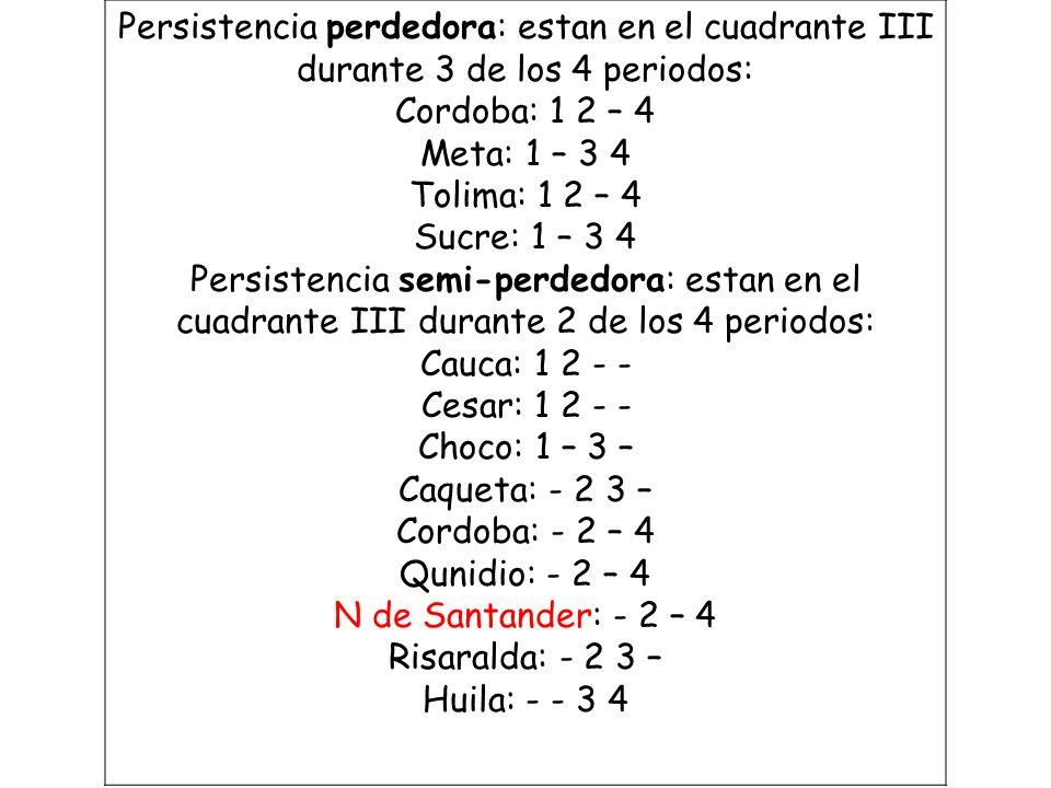 Persistencia perdedora: estan en el cuadrante III durante 3 de los 4 periodos: Cordoba: 1 2 – 4 Meta: 1 – 3 4 Tolima: 1 2 – 4 Sucre: 1 – 3 4 Persisten