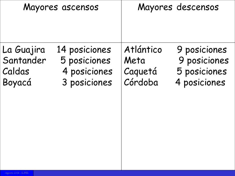Justificación El indicador Desempeño económico departamental en Colombia Consecuencias de política Temario CEPAL/ILPES Agosto 2004 - ILPES Mayores asc