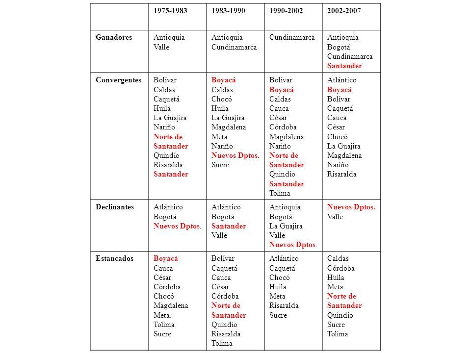 1975-19831983-19901990-20022002-2007 GanadoresAntioquia Valle Antioquia Cundinamarca Antioquia Bogotá Cundinamarca Santander ConvergentesBolívar Calda