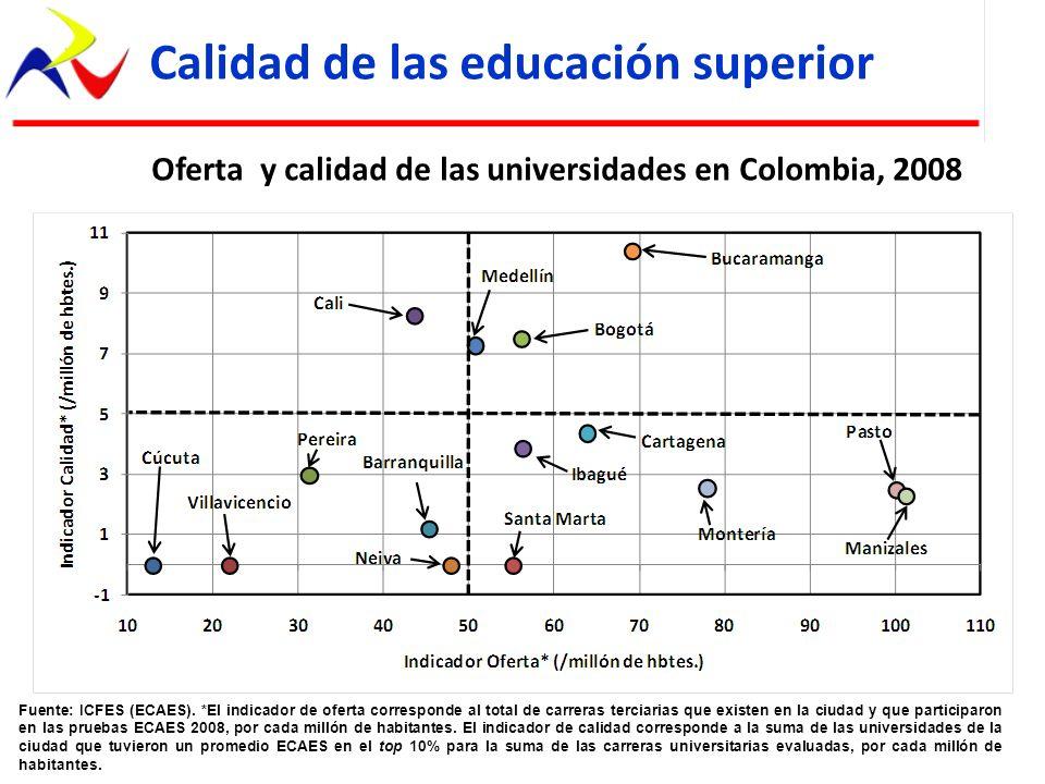 Oferta y calidad de las universidades en Colombia, 2008 Fuente: ICFES (ECAES). *El indicador de oferta corresponde al total de carreras terciarias que