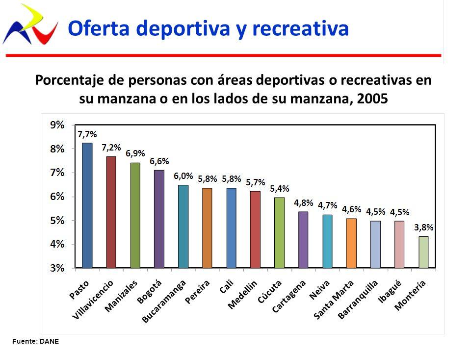 Porcentaje de personas con áreas deportivas o recreativas en su manzana o en los lados de su manzana, 2005 Fuente: DANE Oferta deportiva y recreativa