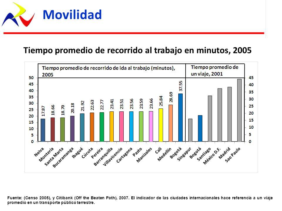 Tiempo promedio de recorrido al trabajo en minutos, 2005 Fuente: (Censo 2005), y Citibank (Off the Beaten Path), 2007. El indicador de las ciudades in