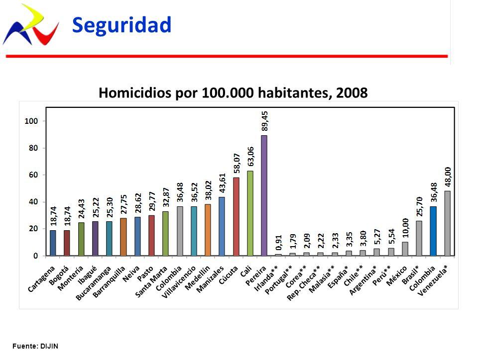 Homicidios por 100.000 habitantes, 2008 Fuente: DIJIN Seguridad