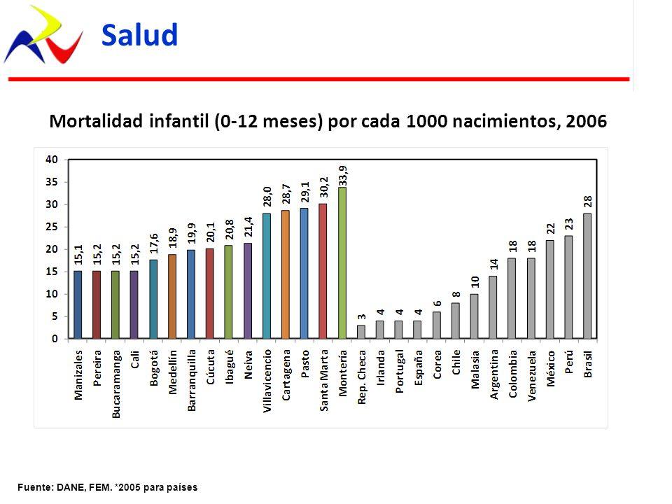 Mortalidad infantil (0-12 meses) por cada 1000 nacimientos, 2006 Fuente: DANE, FEM. *2005 para países Salud