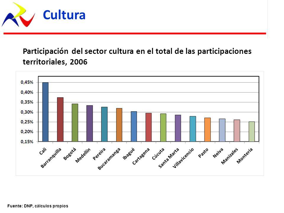 Fuente: DNP, cálculos propios Cultura Participación del sector cultura en el total de las participaciones territoriales, 2006