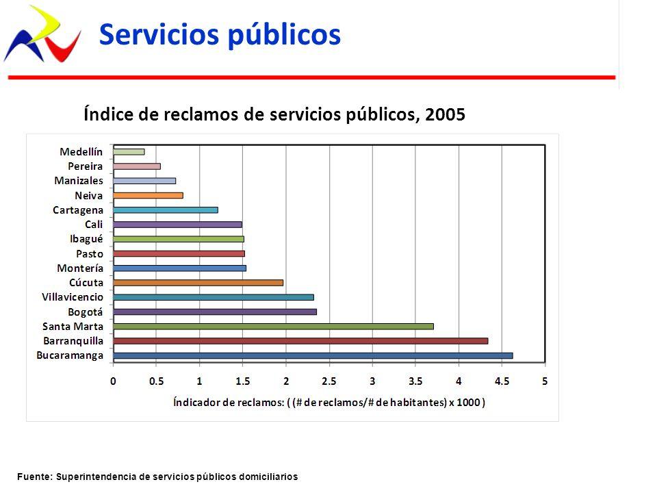 Fuente: Superintendencia de servicios públicos domiciliarios Servicios públicos Índice de reclamos de servicios públicos, 2005
