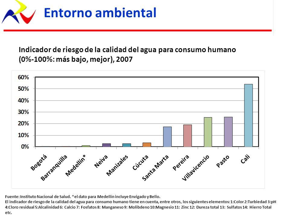 Fuente: Instituto Nacional de Salud. *el dato para Medellín incluye Envigado y Bello. El indicador de riesgo de la calidad del agua para consumo human