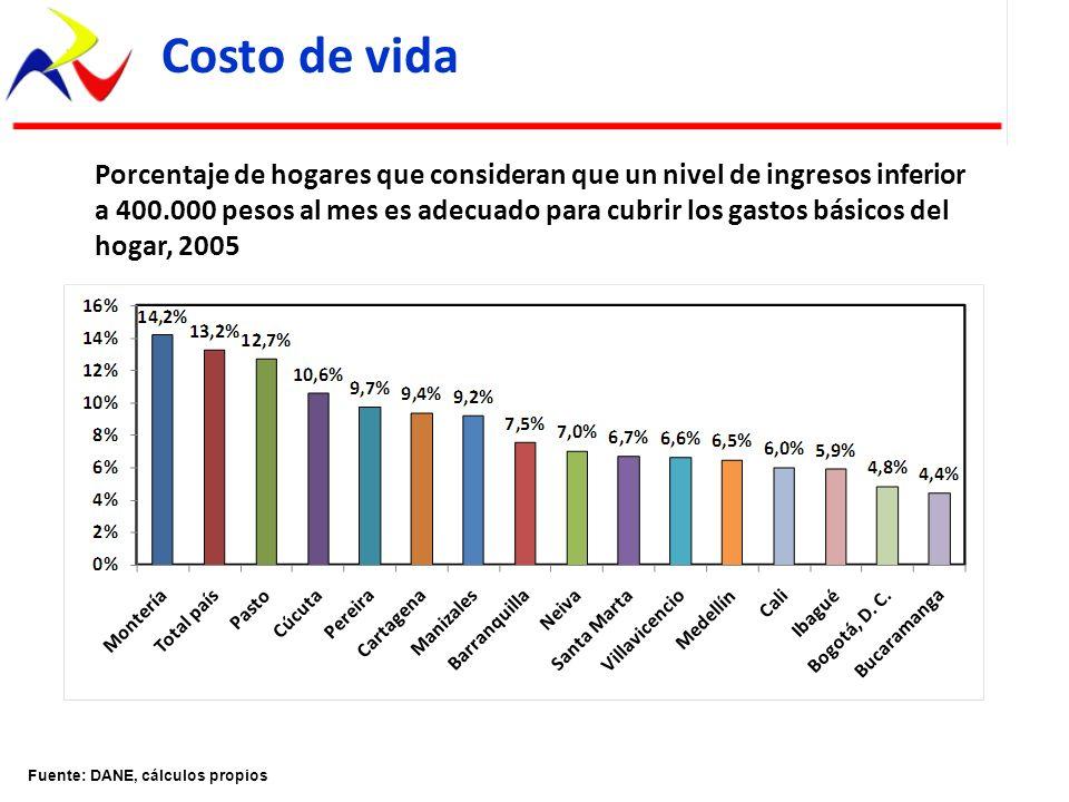Fuente: DANE, cálculos propios Costo de vida Porcentaje de hogares que consideran que un nivel de ingresos inferior a 400.000 pesos al mes es adecuado