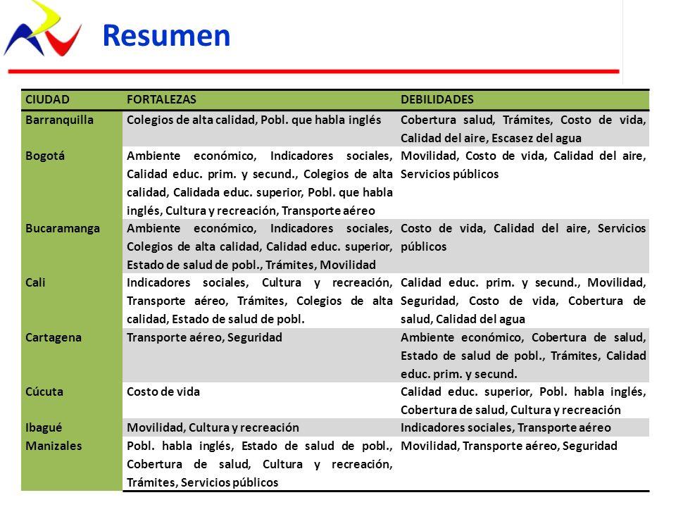 Resumen CIUDADFORTALEZASDEBILIDADES BarranquillaColegios de alta calidad, Pobl. que habla inglés Cobertura salud, Trámites, Costo de vida, Calidad del