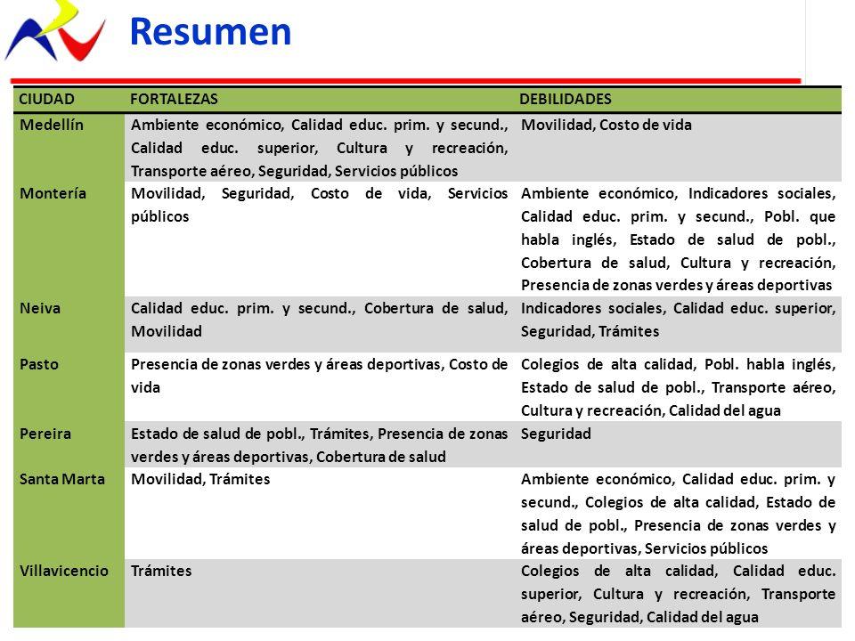 Resumen CIUDADFORTALEZASDEBILIDADES Medellín Ambiente económico, Calidad educ. prim. y secund., Calidad educ. superior, Cultura y recreación, Transpor