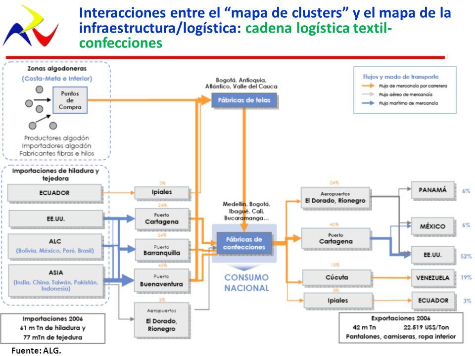 Interacciones entre el mapa de clusters y el mapa de la infraestructura/logística: cadena logística textil- confecciones Fuente: ALG.