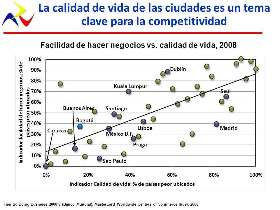 La calidad de vida de las ciudades es un tema clave para la competitividad Facilidad de hacer negocios vs. calidad de vida, 2008 Fuente: Doing Busines