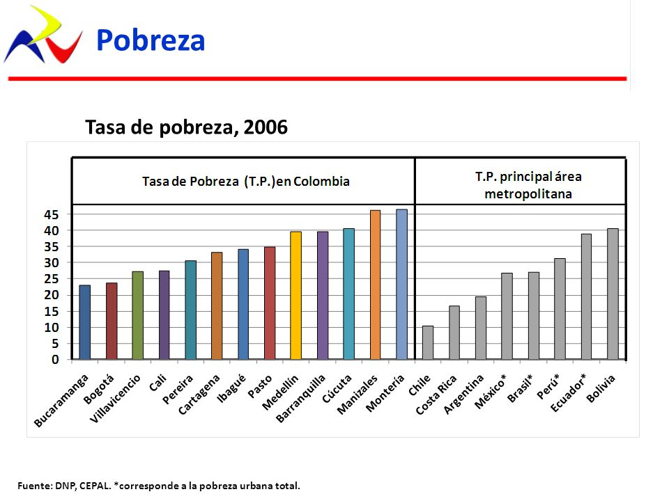 Pobreza Fuente: DNP, CEPAL. *corresponde a la pobreza urbana total. Tasa de pobreza, 2006