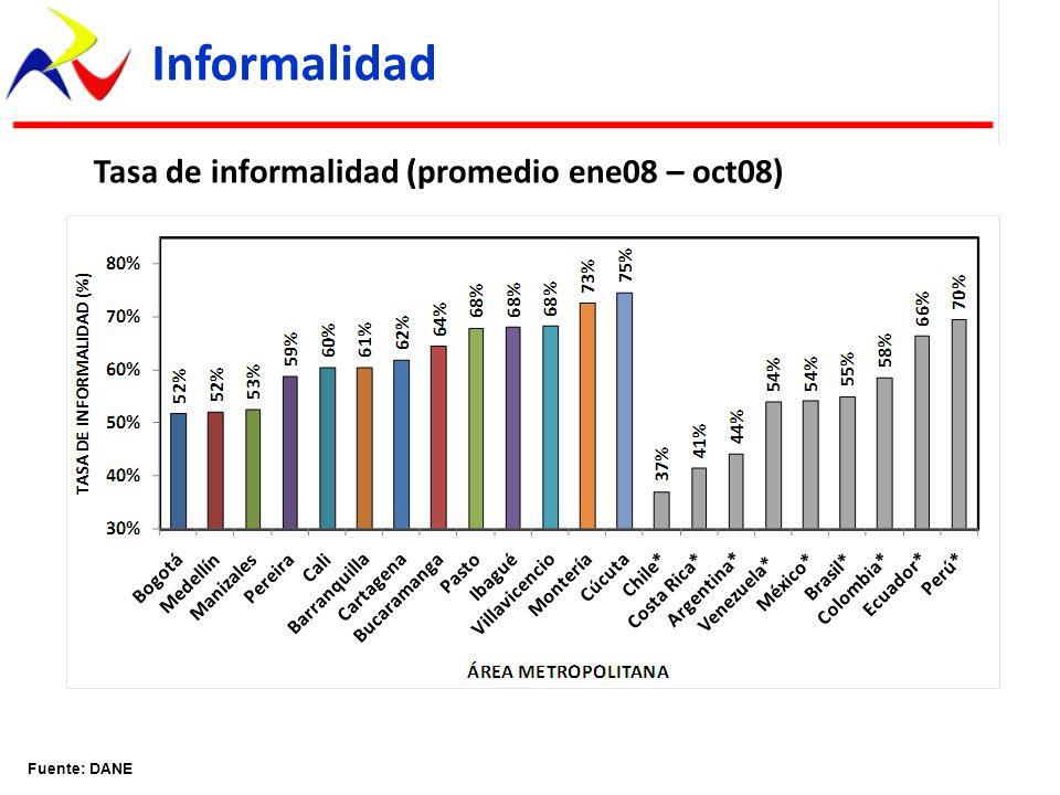 Tasa de informalidad (promedio ene08 – oct08) Informalidad Fuente: DANE