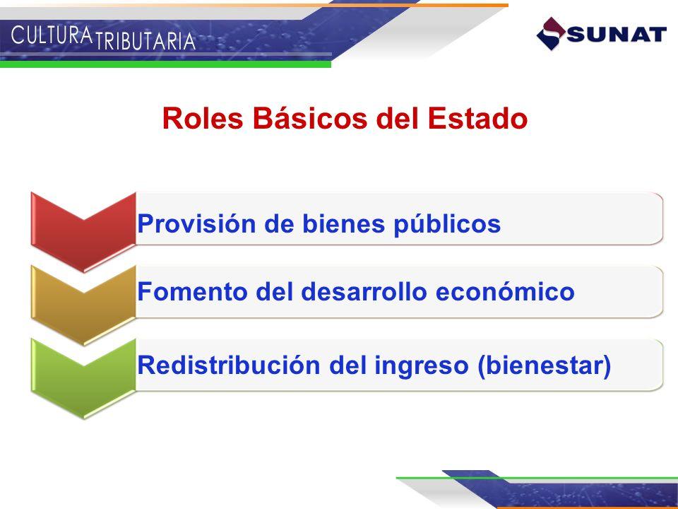 Roles Básicos del Estado Redistribución del ingreso (bienestar) Provisión de bienes públicos Fomento del desarrollo económico