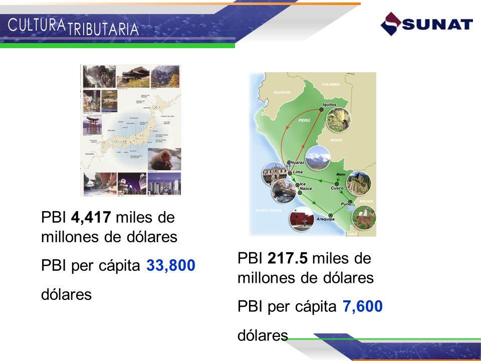 PBI 4,417 miles de millones de dólares PBI per cápita 33,800 dólares PBI 217.5 miles de millones de dólares PBI per cápita 7,600 dólares