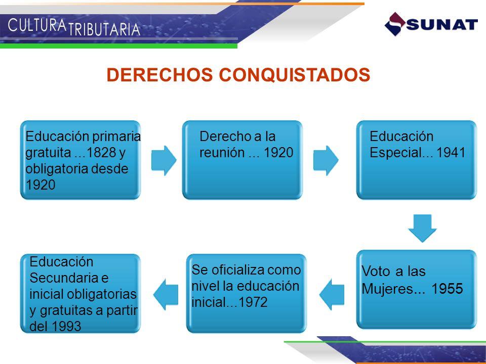 DERECHOS CONQUISTADOS Educación Secundaria e inicial obligatorias y gratuitas a partir del 1993 Educación primaria gratuita...1828 y obligatoria desde