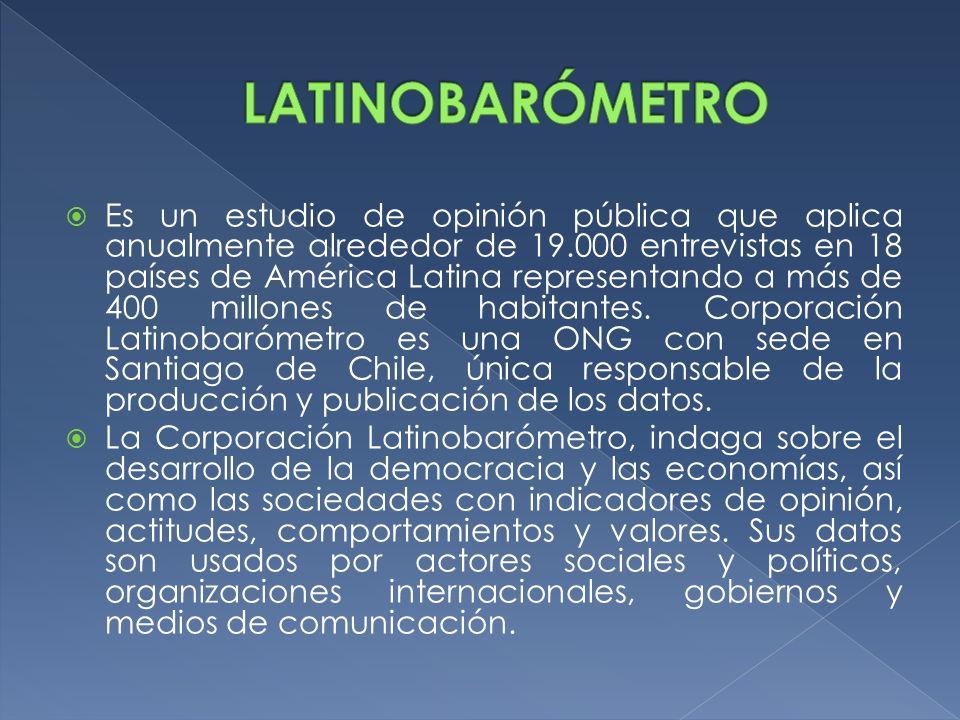 Es un estudio de opinión pública que aplica anualmente alrededor de 19.000 entrevistas en 18 países de América Latina representando a más de 400 millo
