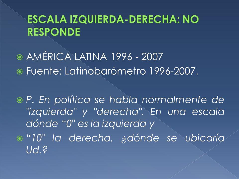 AMÉRICA LATINA 1996 - 2007 Fuente: Latinobarómetro 1996-2007. P. En política se habla normalmente de