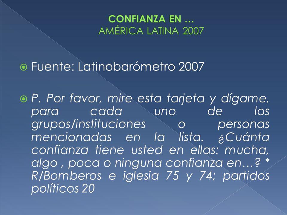 Fuente: Latinobarómetro 2007 P. Por favor, mire esta tarjeta y dígame, para cada uno de los grupos/instituciones o personas mencionadas en la lista. ¿