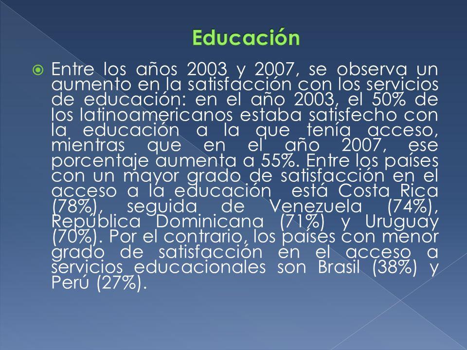 Entre los años 2003 y 2007, se observa un aumento en la satisfacción con los servicios de educación: en el año 2003, el 50% de los latinoamericanos es