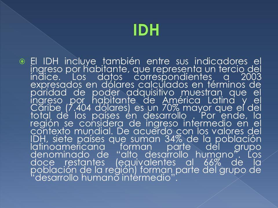 El IDH incluye también entre sus indicadores el ingreso por habitante, que representa un tercio del índice. Los datos correspondientes a 2003 expresad