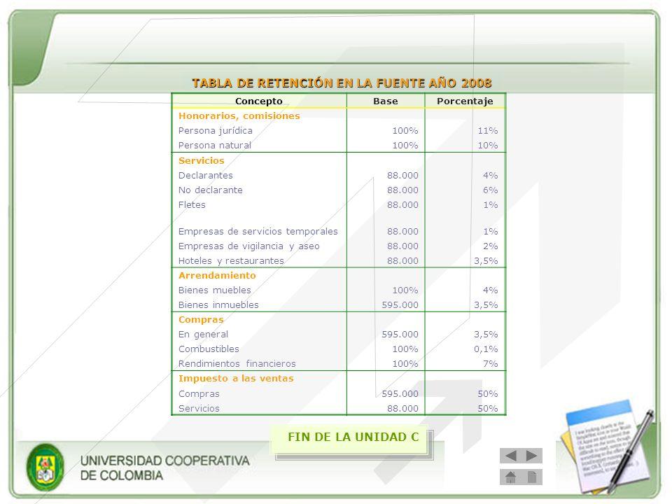 ConceptoBasePorcentaje Honorarios, comisiones Persona jurídica100%11% Persona natural100%10% Servicios Declarantes88.0004% No declarante88.0006% Flete