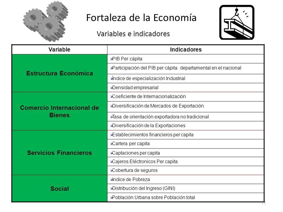 Fortaleza de la Economía Variables e indicadores VariableIndicadores Estructura Económica PIB Per cápita Participación del PIB per cápita departamenta