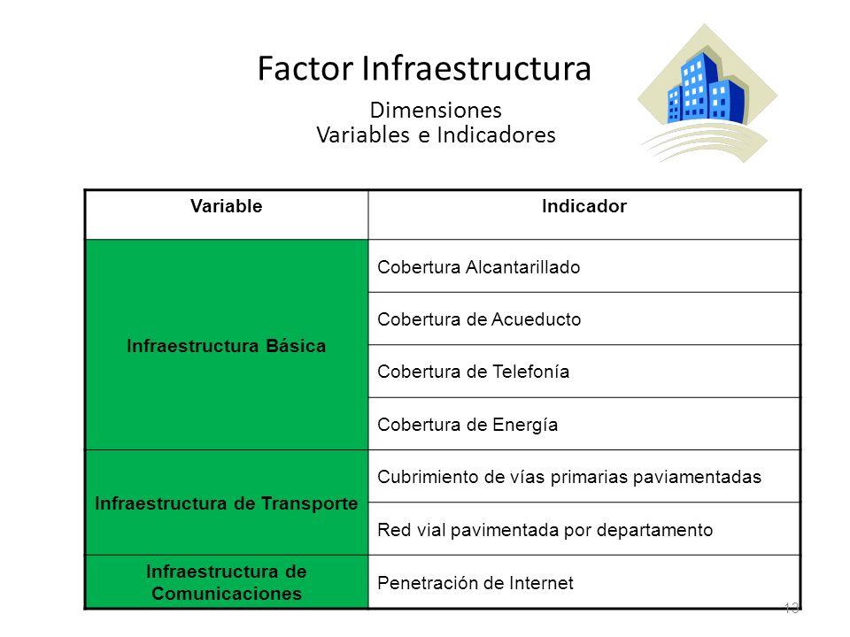Factor Infraestructura Dimensiones Variables e Indicadores VariableIndicador Infraestructura Básica Cobertura Alcantarillado Cobertura de Acueducto Co