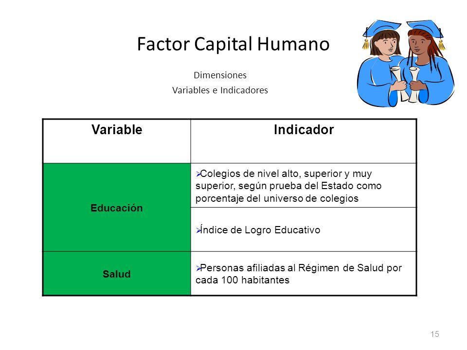 Factor Capital Humano Dimensiones Variables e Indicadores VariableIndicador Educación Colegios de nivel alto, superior y muy superior, según prueba de