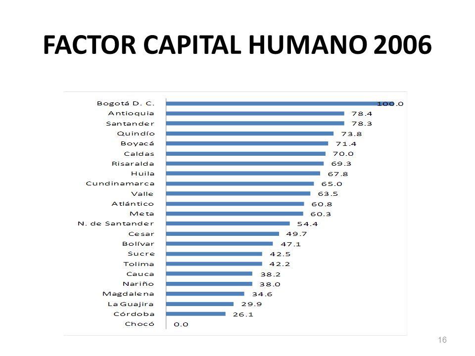 FACTOR CAPITAL HUMANO 2006 16